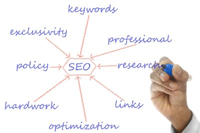 Search Engine Optimization (SEO) will help your HVAC or Plumbing site to rank in Google search.
